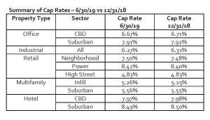 cbre cap rate survey